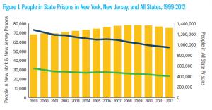 Lack of prison reform