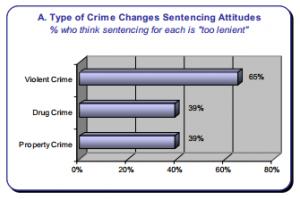 NCSC Sentencing Attitudes Survey